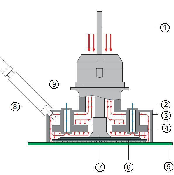 """Схема потока газа в сопле.  1 -  """"вакуумный лифт """" для поднятия компонента после окончания процесса демонтажа."""