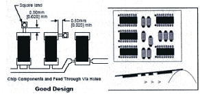 Ipc Sm A Surface Mount Design And Land Pattern Standard