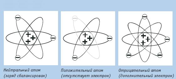 Типы атомов